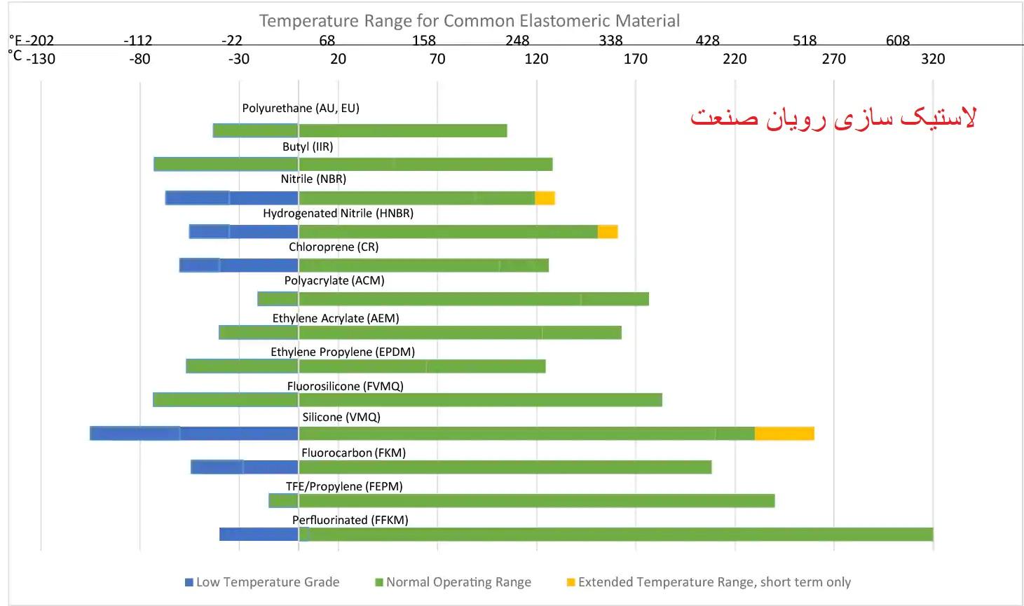 نمودار مقاومت حرارتی الاستومرها